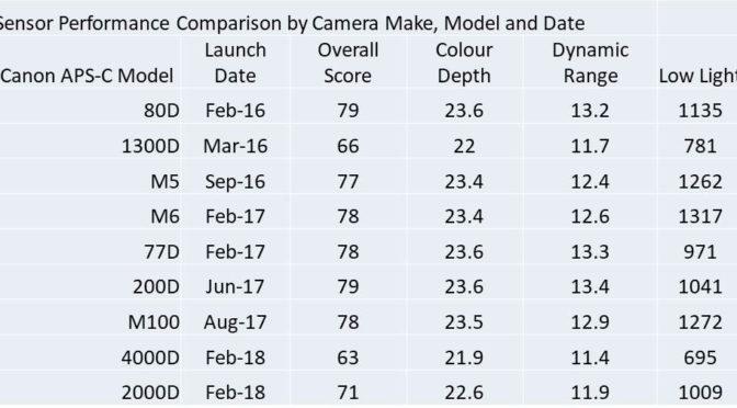 APS-C Sensor Comparisons
